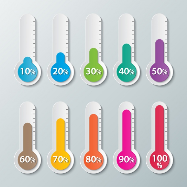 Thermometers with percentages
