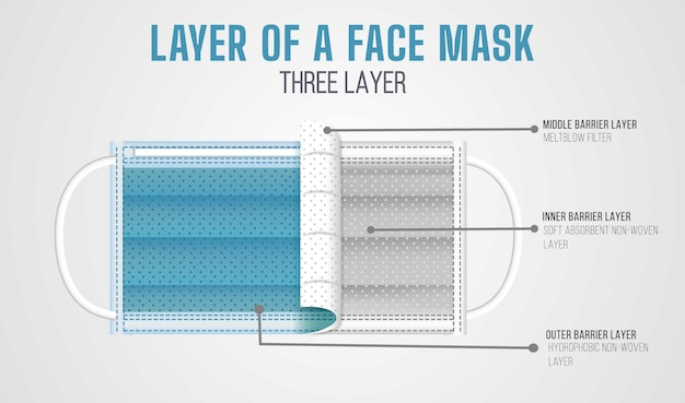 Three layer of a face mask