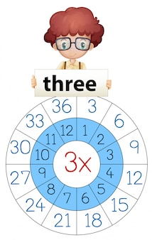 Three math multiply circle