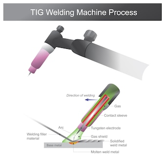 Tig welding machine process. welding for metal is a fabrication or sculptural process that joins metal between together. using heat to molten metal at different temperatures.