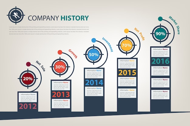Timeline and milestone with kpi target