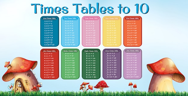 Times table to ten mushroom poster