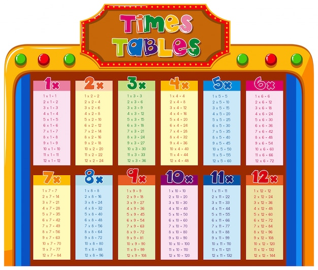 Times tables chart with colorful background