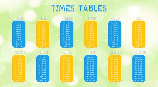 Times tables template on colorful background