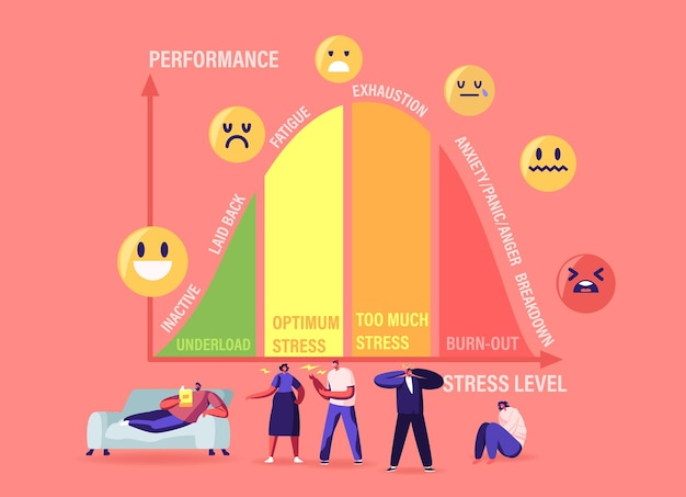 Tiny characters at huge stress curve with levels inactive, laid back, fatigue, exhaustion and anxiety with panic and anger breakdown. underload, optimum, burnout. cartoon people vector illustration