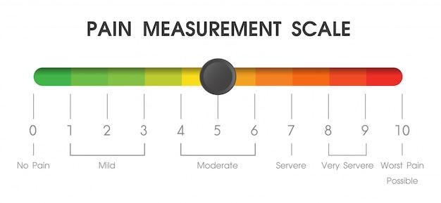 병원 환자의 통증 수준을 측정하는 데 사용되는 도구.