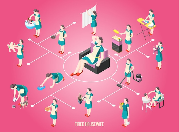 Tortured housewife isometric flowchart with female characters busy with routine duties