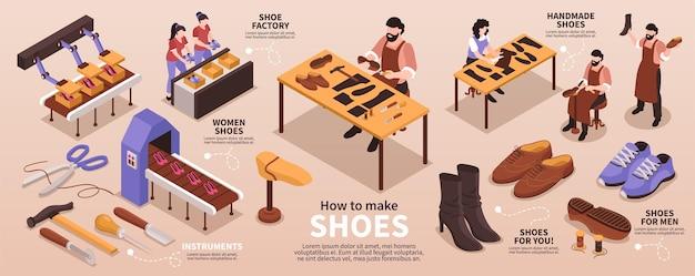 伝統的な靴職人の工芸品製造生地の生産ラインの図