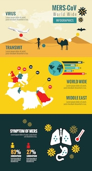 Transmission and evolution of the middle east respiratory syndrome coronavirus. mers-cov virus infographics.