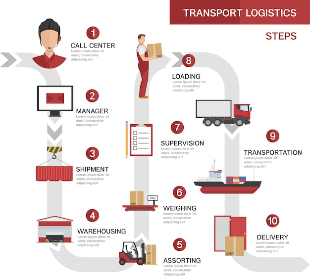 Transport logistics processes concept with product order shipment storage loading transportation delivery steps