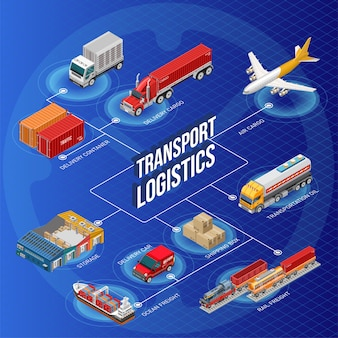 Transport logistics writing in middle of scheme