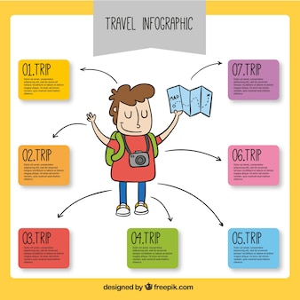 Travel infographic with hand-drawn tourist holding a map