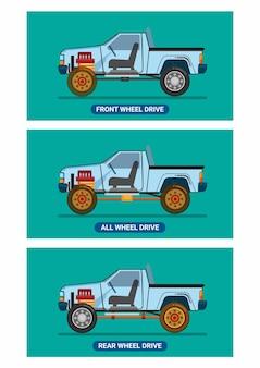 トラック車両のエンジンドライブトレインの比較fwd、awd、rwd