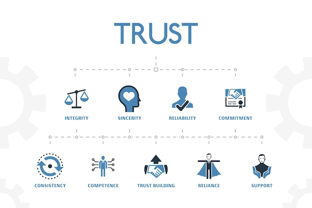 Trust modern concept template with simple 2 colored icons. contains such icons as integrity, sincerity, commitment, trust building and more