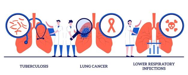 Туберкулез, рак легких, концепция инфекций нижних дыхательных путей с крошечными людьми. набор векторных иллюстраций болезни легких. симптомы и диагностика, онкология, фактор риска опухолей, метафора пневмонии.