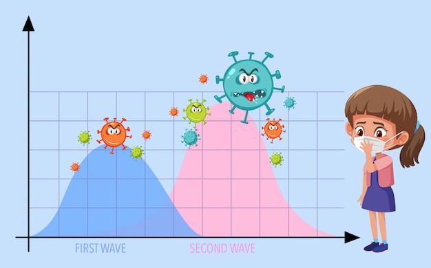 Two wave of coronavirus pandemic graph with coronavirus icons and girl wearing mask