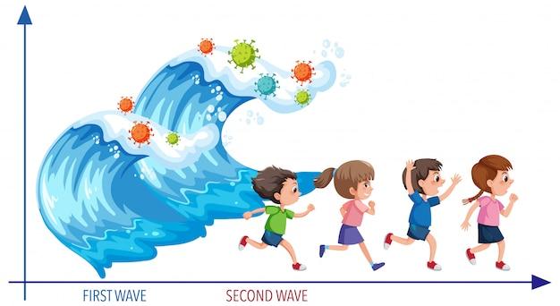 Две волны пандемического графика коронавируса в стиле морской волны с иконками коронавируса и четырьмя детьми, убегающими от волн