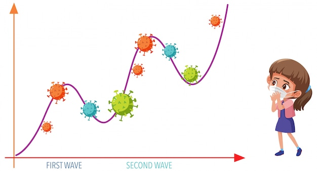 Две волны пандемического графика коронавируса с иконками коронавируса и девушкой в маске