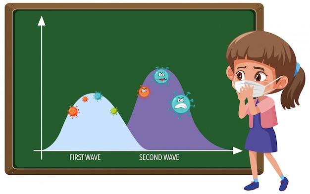 マスクを身に着けている女の子と黒板にコロナウイルスアイコンとコロナウイルスパンデミックグラフの2つの波