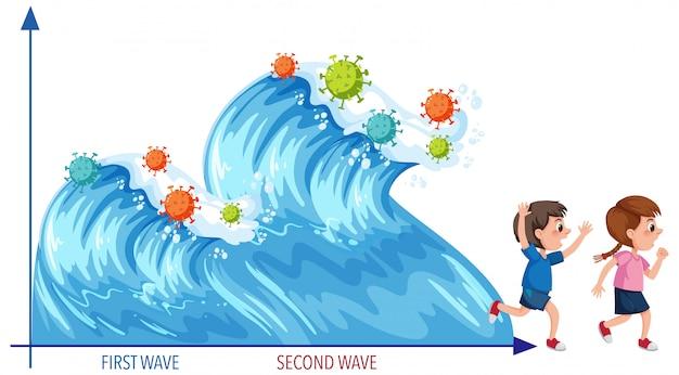 Две волны пандемии коронавируса в стиле морской волны с иконками коронавируса и двумя детьми, убегающими от волн