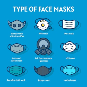 Type of face masks infographic