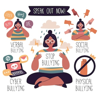 Types of bullying discrimination concept