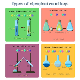 Types of chemical reactions infographics.