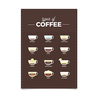 Types of coffee guide poster template