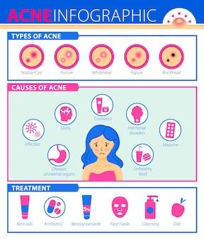 にきびの病気の治療のインフォグラフィックのにきびの原因の種類