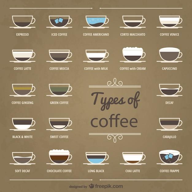 Типы коллекции кофе