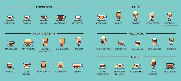 Виды кофе. эспрессо напитки, чашка латте и схема инфографики американо.