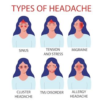 Виды головной боли. аллергия, внчс боль в височно-нижнечелюстном суставе, кластерная головная боль, мигрена, синус, напряжение и стресс. векторная иллюстрация.