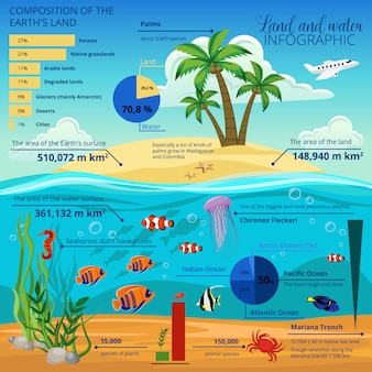 Underwater world island infographic with composition of the earth s land description and charts