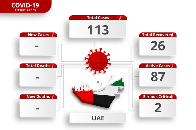 Uni arab emirates uae coronavirus  confirmed cases. editable infographic template for daily news update. corona virus statistics by country.