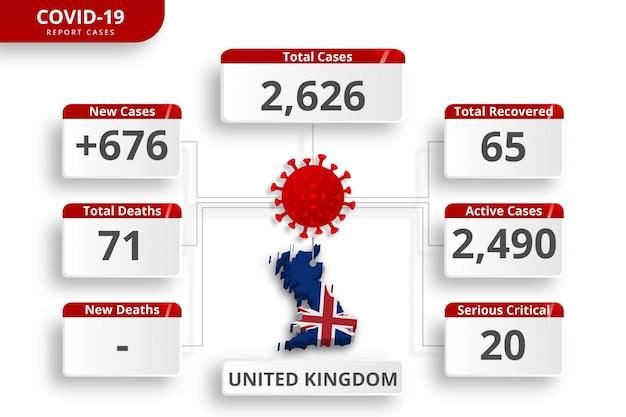 英国英国コロナウイルスで確認された症例。毎日のニュース更新のための編集可能なインフォグラフィックテンプレート。国ごとのコロナウイルス統計。