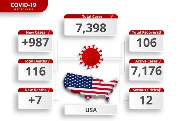 United states of america usa coronavirus  confirmed cases. editable infographic template for daily news update. corona virus statistics by country.