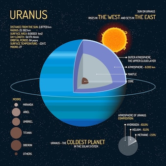 Uranus detailed structure with layers illustration. outer space science concept. uranus infographic elements and icons. education poster for school.