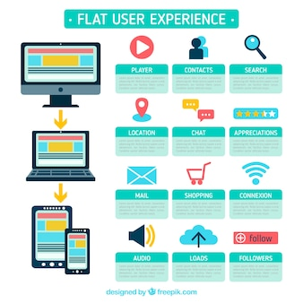 User experience icons and dispositives in flat style