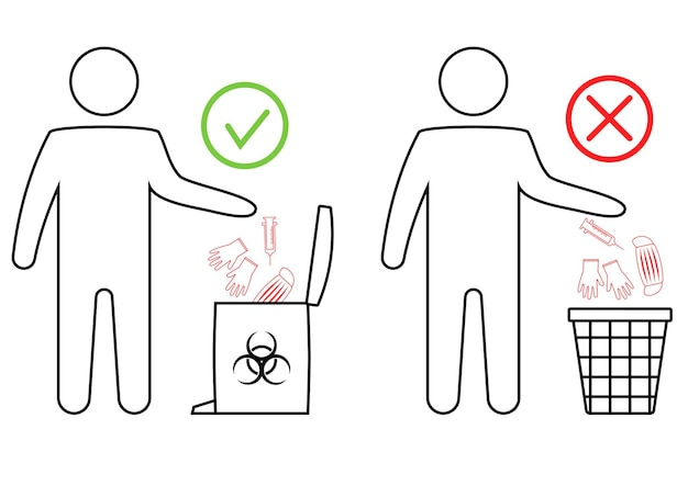 Utilization of medical mask, gloves and surgical. the man throws the medical trash. biohazard waste disposal. how to remove disposable gloves and mask safely. trash can with biohazard symbol. vector