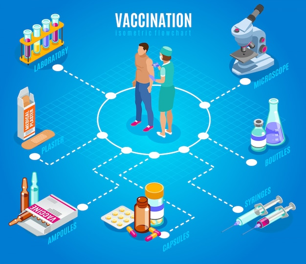 Vaccination isometric flowchart with human characters of doctor and patient with isolated images of medical supplies