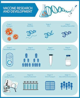 Vaccine research and development for covid-19 or coronavirus poster or banner