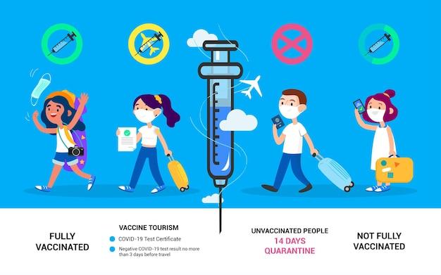 백신 관광 개념 귀여운 관광 캐릭터는 전염병 동안 여행을 여행합니다.