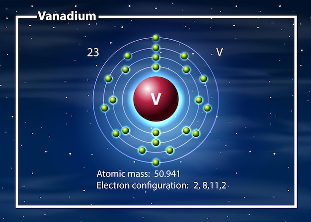 Diagramma della massa atomica del vanadio