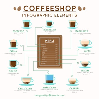 Variety of coffees infographic elements