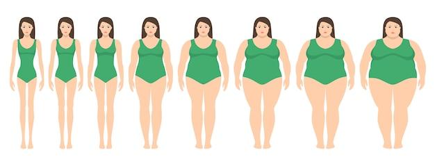 Векторная иллюстрация женщин с разным весом от анорексии до крайне ожирения. индекс массы тела, концепция потери веса.