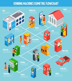 Vending machines isometric flowchart