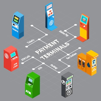 Vending machines and various payment terminals from bank parking zone gas station isometric infographics 3d vector illustration