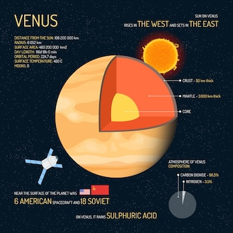 Venus detailed structure with layers illustration. outer space science concept. venus infographic elements and icons. education poster for school.