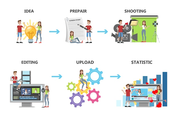 Video production steps