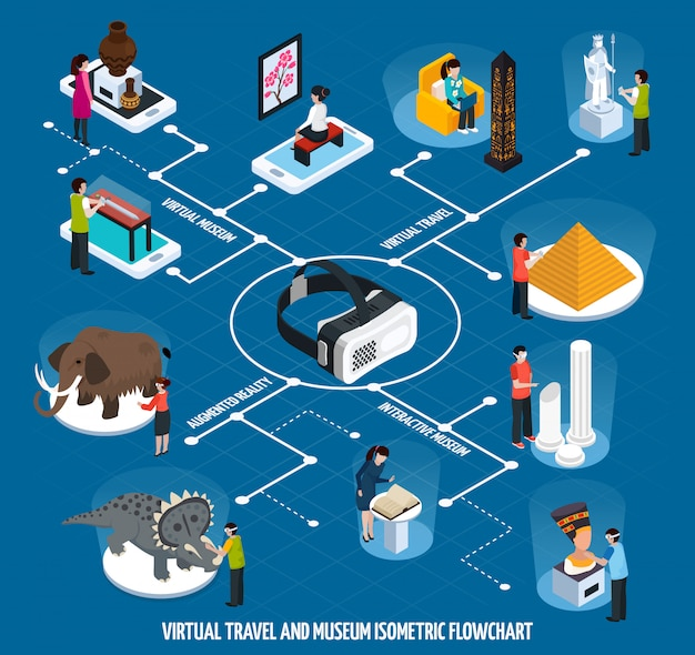 Virtual travel landmarks museum isometric flowchart